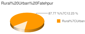 Fatehpur census population